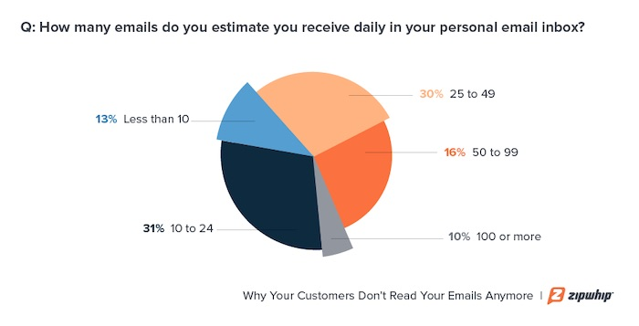 How many emails consumers receive every day