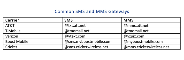 Text from a computer using these SMS and MMS gateways
