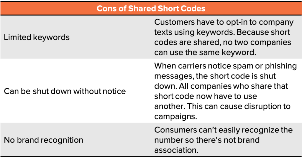 Cons of shared short codes