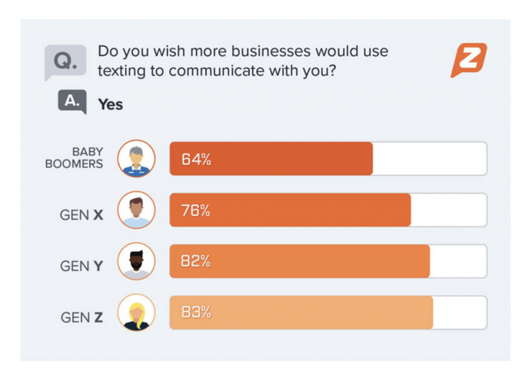 stat on business texting