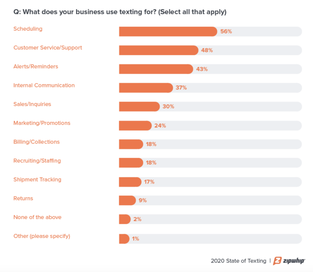 business use cases for texting