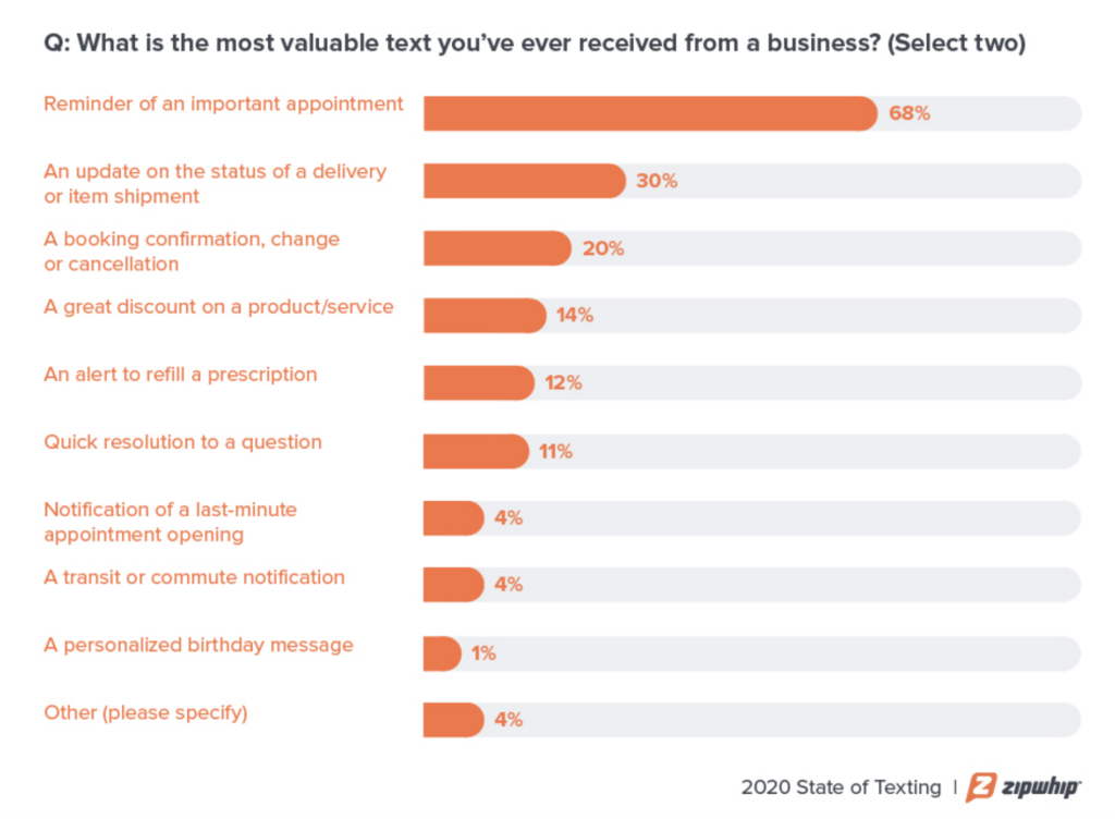 customer use cases for texting