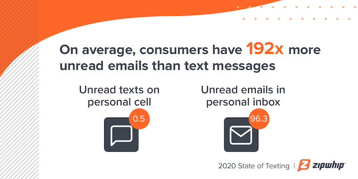 On average, we have 192 times more unread emails than text messages
