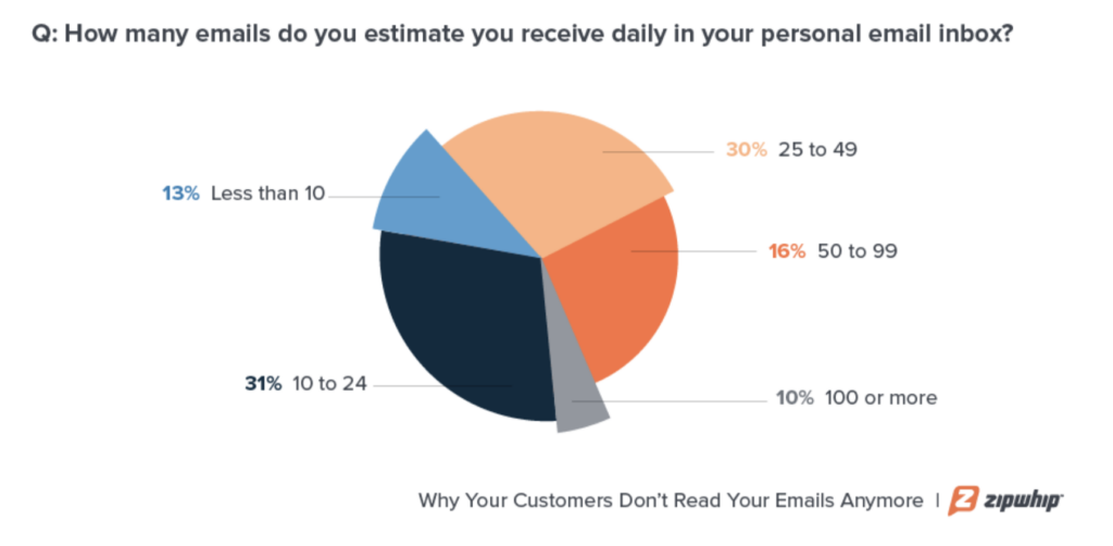 Emails chart