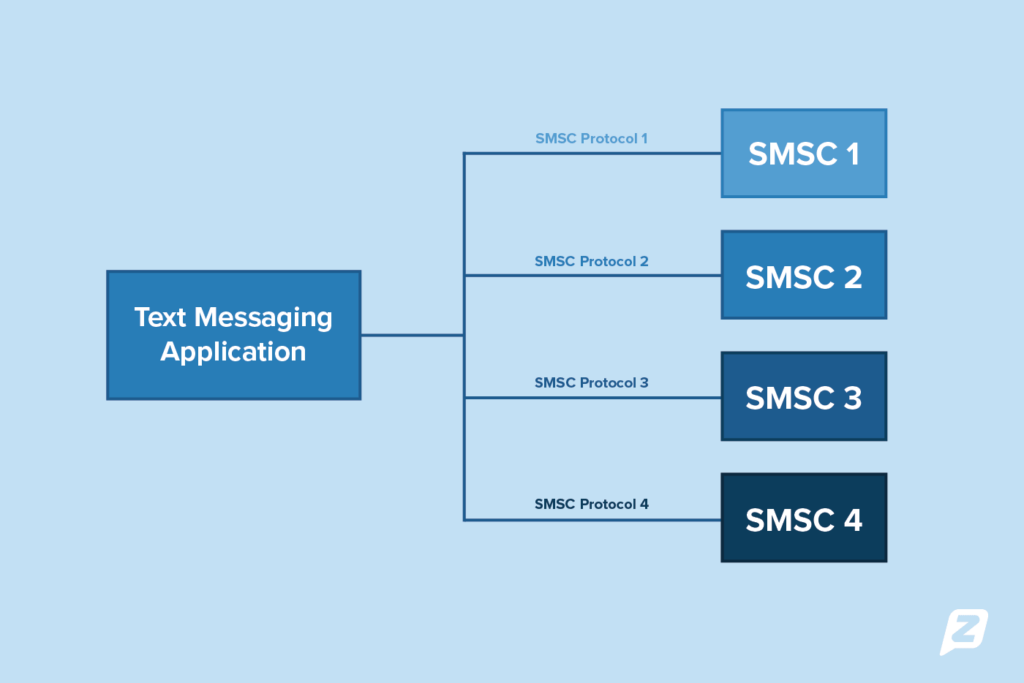 SMS without gateway